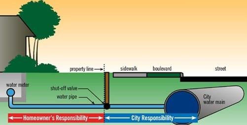 Coastal Utilities Solutions